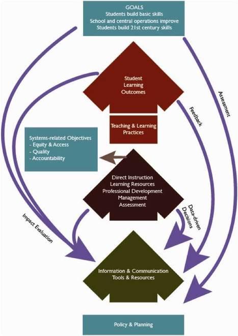 Principle 1—Use ICT to achieve education and developmentgoals | APRENDIZAJE SOCIAL ABIERTO | Scoop.it