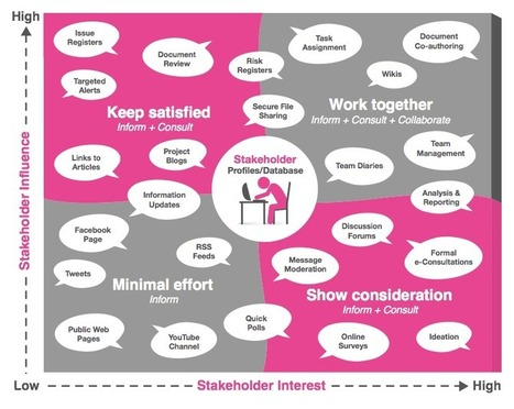 How to create an effective stakeholder engagement strategy | EngagingCities | Urban design tools | Scoop.it