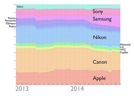 Apple overtakes Nikon for 2nd spot in most-owned camera rankings of Flickr users | Photography Gear News | Scoop.it