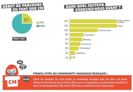 Community manager : son portrait robot en France | ANT et community management #sjdm | Scoop.it