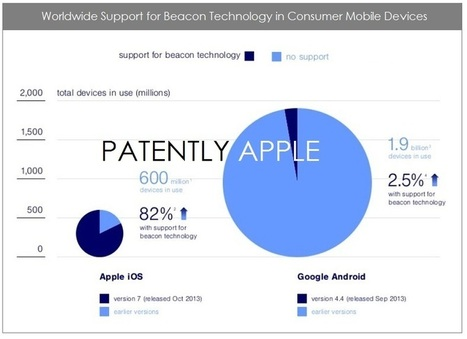 When it comes to iBeacon Readiness, iOS-7 iDevices Score 87% vs. Android Devices at a Paltry 2.5% - Patently Apple | iBeacon | Scoop.it