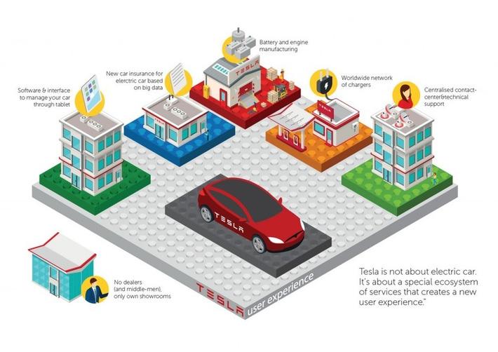 Les mirages des nouveaux business models de la banque de demain | Banque & Innovation | Scoop.it