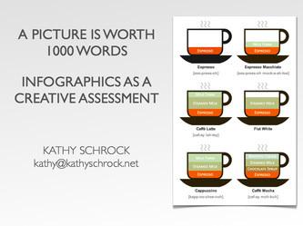 Infographics | lärresurser | Scoop.it