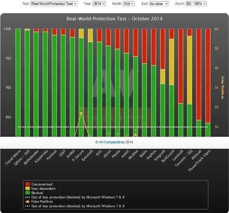 Quel antivirus pour Windows ? | Informatique | Scoop.it