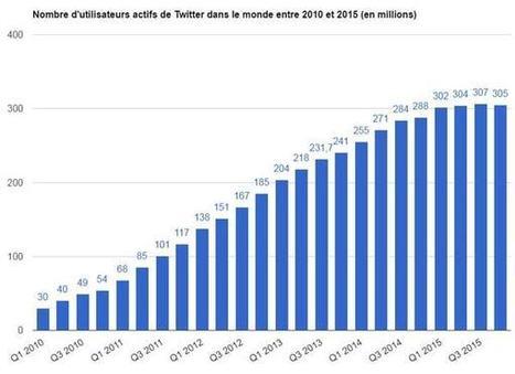 Twitter fête ses dix ans : les 10 chiffres clés du réseau social | Réseaux sociaux & Social network | Scoop.it