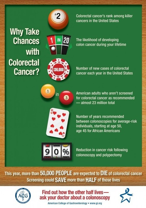 Colorectal Cancer: A Silent Disease | Health Communication and Social Media | Scoop.it