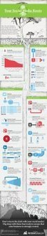 Your Social Media Roots | Infographics 101 | Scoop.it