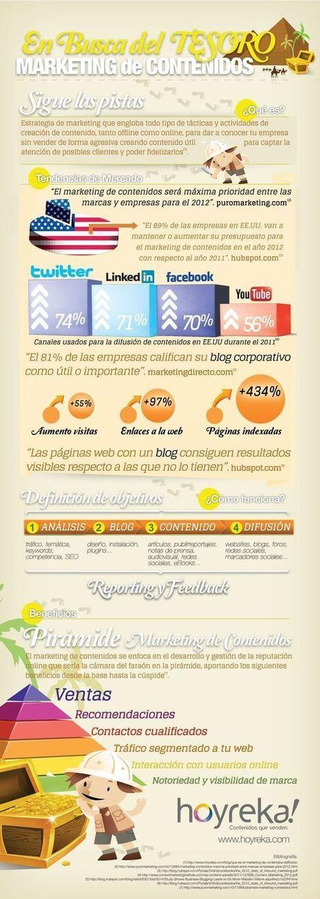 Marketing de contenidos, aspectos clave e infografía en español | Content Marketing Magazine | Scoop.it