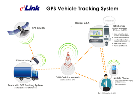 Eelinktech a Tracking Device Manufacturer Is Here to Offer OEM/ODM Services | gps tracker device manufacturer | Scoop.it