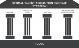Why personalizing the candidate experience will drive better results - Avancos Global | Measuring the Candidate Experience | Scoop.it