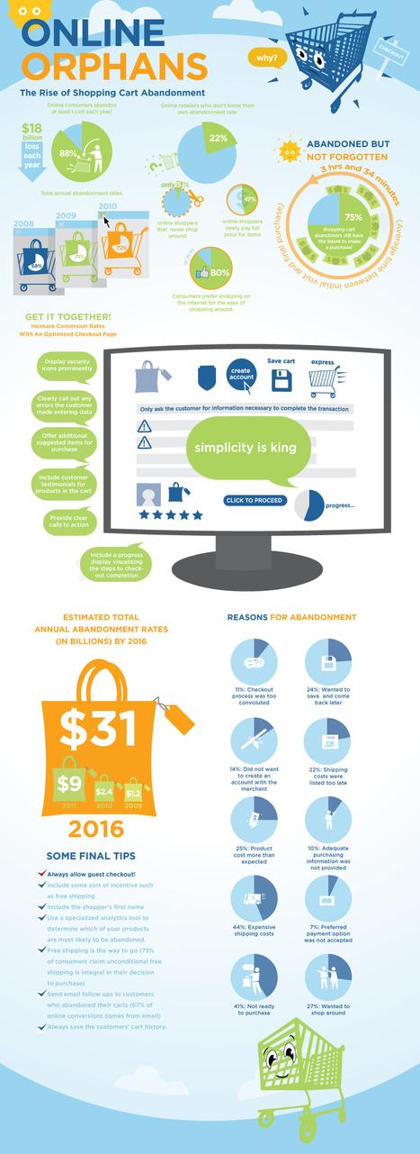Les 10 principales raisons qui conduisent à l'abandon du panier d'achat en e-commerce ! | Le Blog Odomia. | Inter Net'attitude | Scoop.it