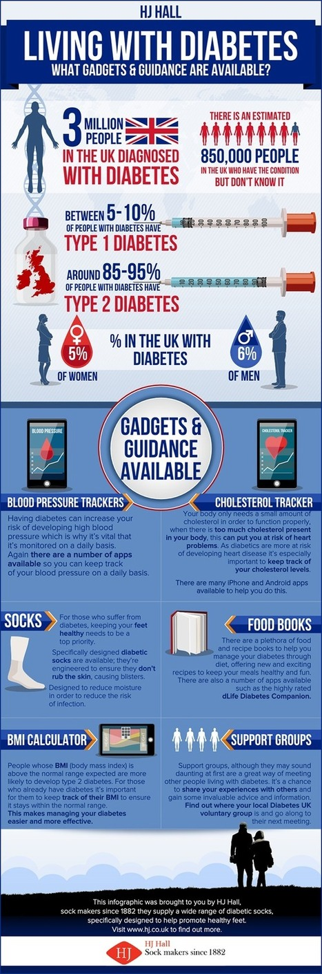 Visualistan: Living with diabetes What Gadgets And Guidance Are Available? [Infographic] | Health | Scoop.it
