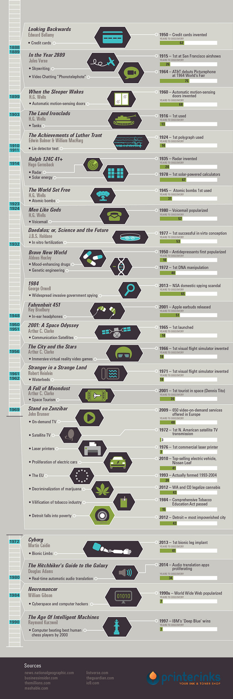 Fascinating Chart is a History of Books that Predict the Future | Library world, new trends, technologies | Scoop.it