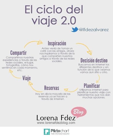 El ciclo de un viaje 2.0 #infografia #infographic #socialmedia #tourism | Viajeraconred | Scoop.it