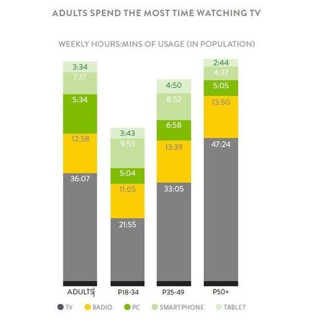 If You Think TV Is Dead, Maybe You're Measuring Wrong - Wall Street Journal (blog) | television | Scoop.it