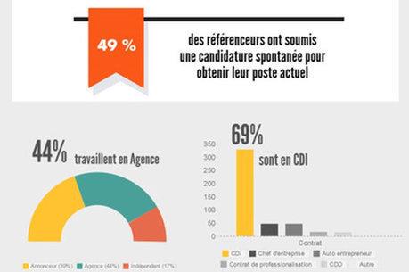 Le profil et le salaire du référenceur français en 2015   Référencement SEO SEA SMO   Scoop.it