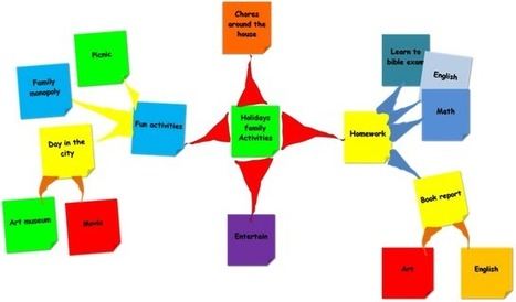Your Family, Agile, and You: Mind mapping and your to-do list: | Agile SE | Scoop.it