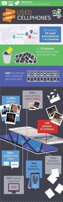 Mobiles d'occasion : quand les utilisateurs négligent leurs données personnelles | digitalcuration | Scoop.it