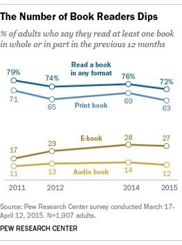 Pew: Fewer Americans Are Reading Books | Librarysoul | Scoop.it
