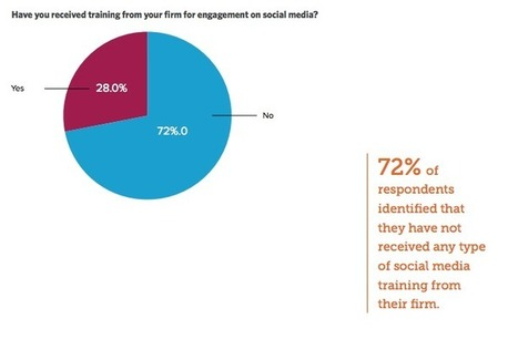 New Study: The State of Employee Advocacy in 2015 | Social Media Today | Chiffres Clés | Scoop.it