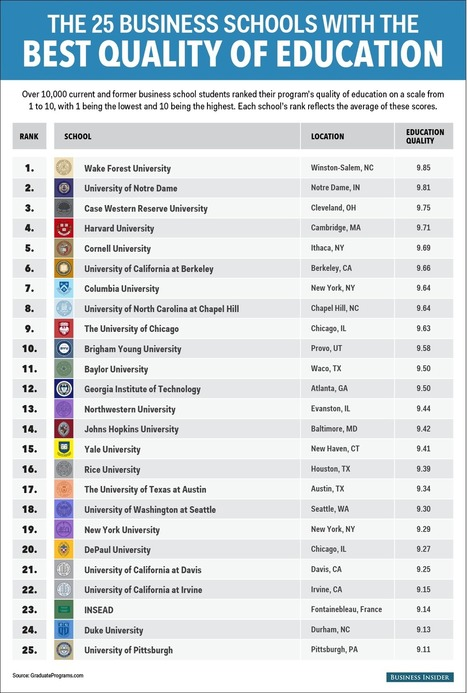 The 25 business schools that offer the best education | Advancement of Teaching & Learning | Scoop.it