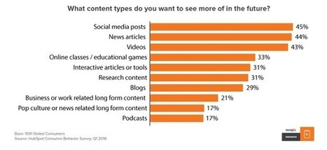 10 Pieces of Content Your Audience Really Wants to See [New Data] | Content Marketing and Curation for Small Business | Scoop.it