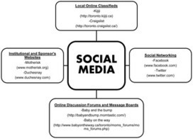 The Role of Social Media in Recruiting for Clinical Trials in Pregnancy   Breastfeeding   Scoop.it