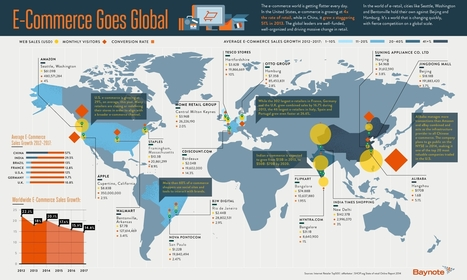 Baynote_WorldAccordingToEcommerce.jpg (2000×1200) | INFOGRAPHICS | Scoop.it