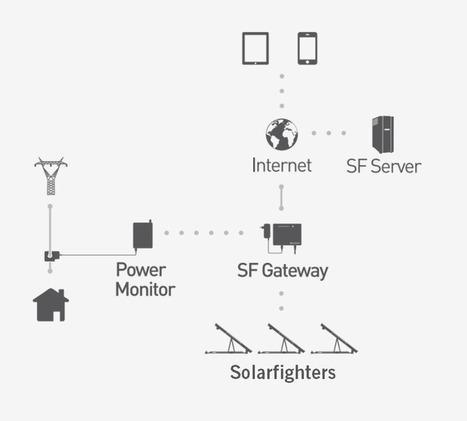 ZERO EXPORT reduce la potencia de los dispositivos fotovoltaicos antes de inyectar corriente a la red | Solarfighter | net metering | Scoop.it