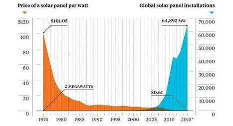 Graph of the Day: Why solar power is taking over the world | Solar thermal Process Heat | Scoop.it