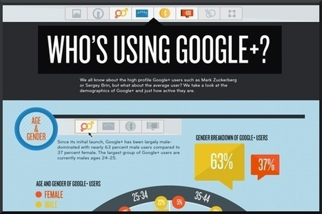 Infographic: Profile of the average Google+ user   Social media culture   Scoop.it