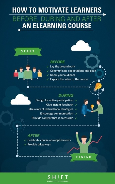 How To Motivate Learners Before, During and After an eLearning Course Infographic | Comunicar, Educar y Aprender en el siglo XXI | Scoop.it
