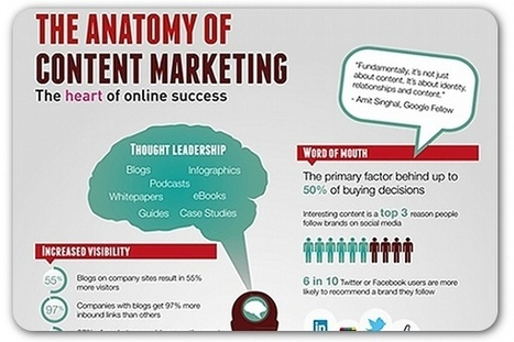 The anatomy of content marketing | Articles | Home | Social Media Articles & Stats | Scoop.it