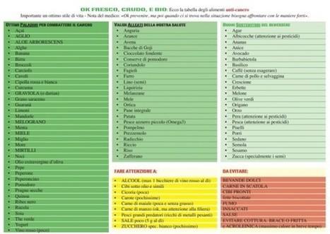 Tumori: Ecco la tabella degli alimenti anti-cancro. E indicazioni sui metodi di cottura cancerogeni - Retenews24   SUP for cure   Scoop.it