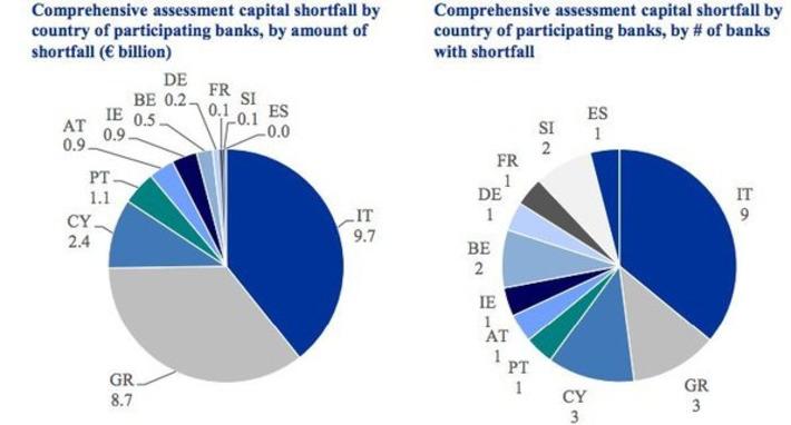 13 European Banks Don't Have Enough Money To Survive A Financial Crisis | money money money | Scoop.it