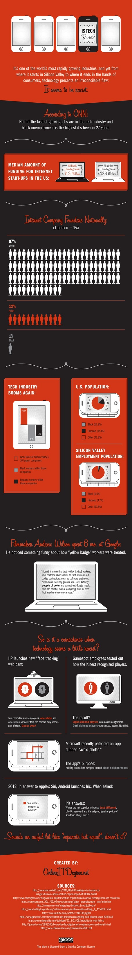 INFOGRAPHIC: Is Tech Racist? | MarketingHits | Scoop.it