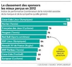 Classement de la perceptions de sponsors 2012 | Sponsporting | Sport Business & Marketing | Scoop.it