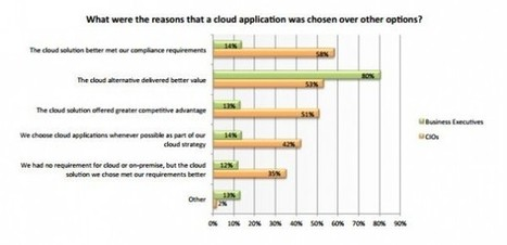 Drivers for Cloud Adoption–CIO Research | Digital Transformation of Businesses | Scoop.it