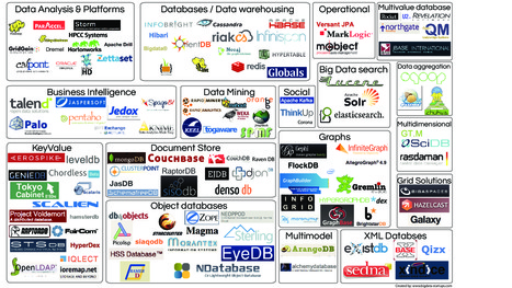 The Big Data open source tools | search technologies | Scoop.it