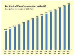 Trends in the US Wine Industry for 2015 – Surging Forward with Renewed Optimism | Grande Passione | Scoop.it