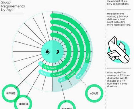 #Infographic: You Need More Sleep - Usted necesita dormir mas.   Educación y TIC   Scoop.it