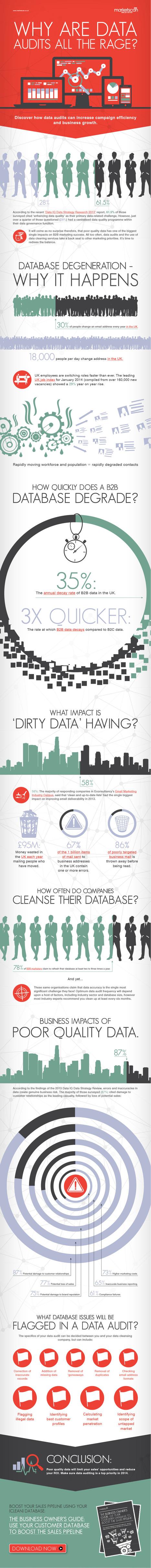 La importancia de revisar constantemente la base de datos de clientes y potenciales [Infografía] | sales | Scoop.it