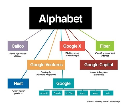 Google is now Alphabet. What it means ... in 2 minutes | Technology News | Scoop.it