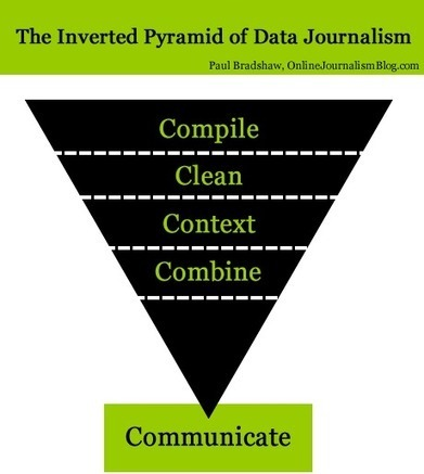 The inverted pyramid of data journalism – in Spanish | Online Journalism Blog Periodismosde datos | Data Journalism - | Scoop.it