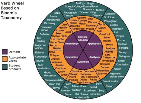 Bloom's Verb Wheel and Bloom's Web2.0 Wheel | Habilidades matemáticas y geométricas | Scoop.it