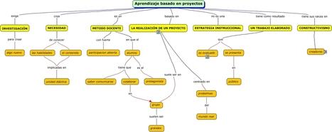 (Diagrama) Aprendizaje basado en proyectos | APRENDIZAJE BASADO EN PROYECTOS | Scoop.it