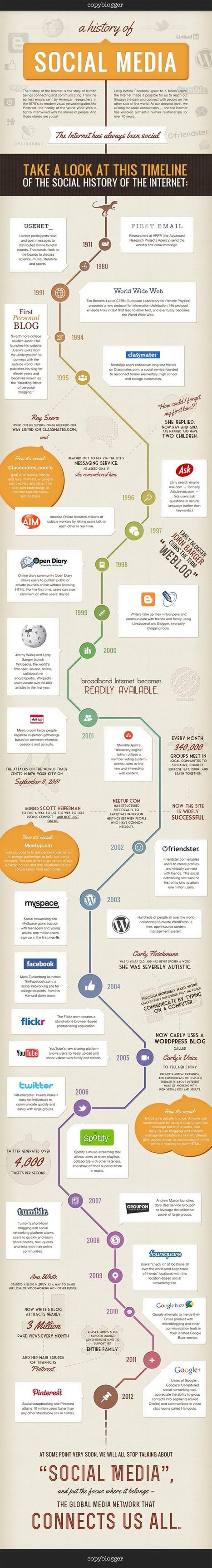 L'Histoire des réseaux sociaux au travers d'une infographie | Marketing et  TPE | Scoop.it