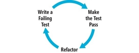 Beginning Test-Driven Development in Python - Tuts+ Code Tutorial | PDG Web Development | Scoop.it