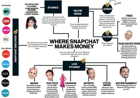 How Snapchat Built a Business By Confusing Olds | Content is king | Scoop.it