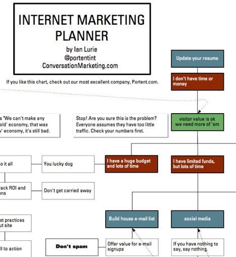 New infographic: Internet marketing planner | Conversation Marketing | Marketing Strategy and Business | Scoop.it